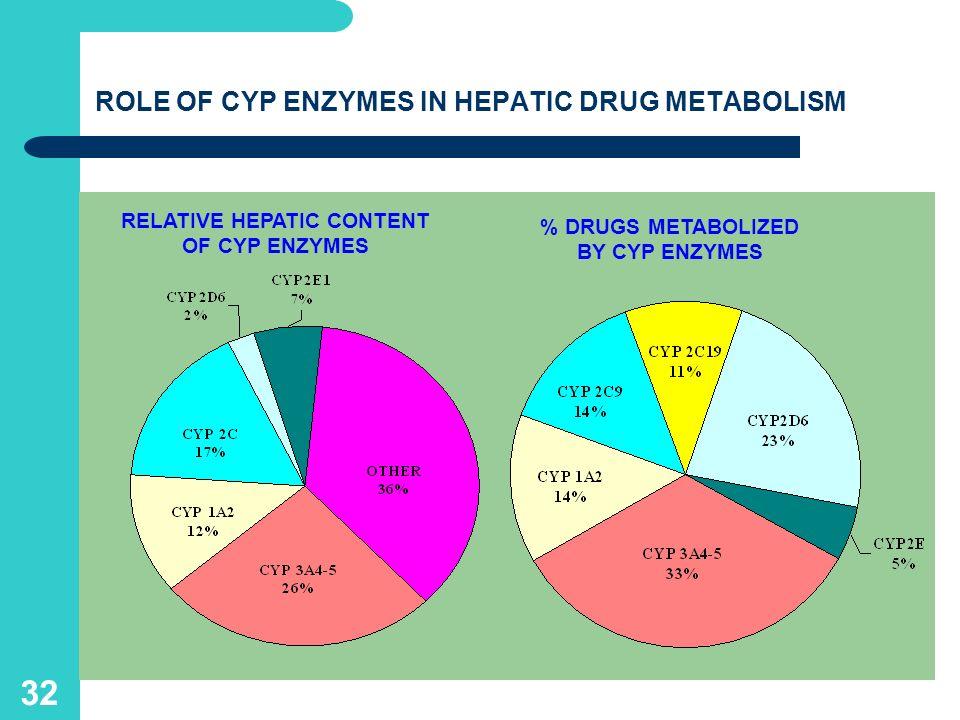 31 Cytochrom P 450 and drug metabolism EnzymeDrug metabolised (%) CYP2A63 CYP2B63 CYP2E14 CYP2C198 CYP1A1/211 CYP2C8/916 CYP2D619 CYP3A4/536
