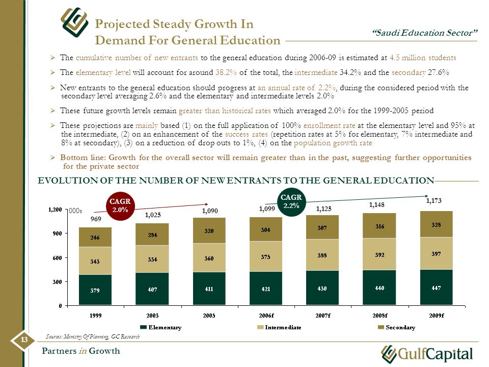 Partners in Growth Projected Steady Growth In Demand For General Education Saudi Education Sector The cumulative number of new entrants to the general