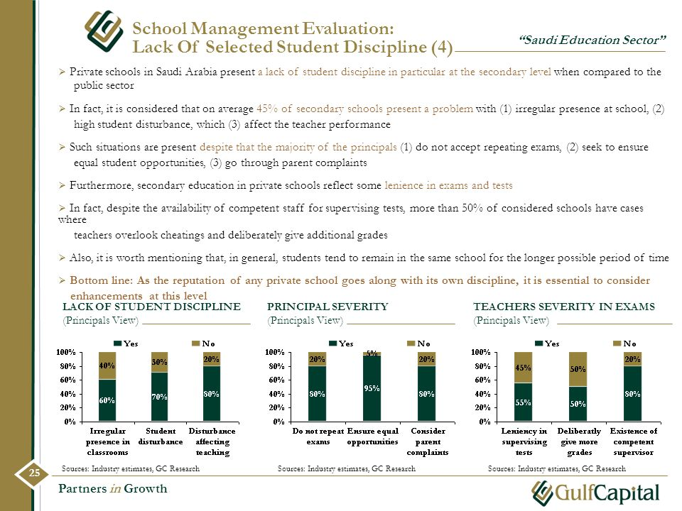 Partners in Growth School Management Evaluation: Lack Of Selected Student Discipline (4) Private schools in Saudi Arabia present a lack of student dis