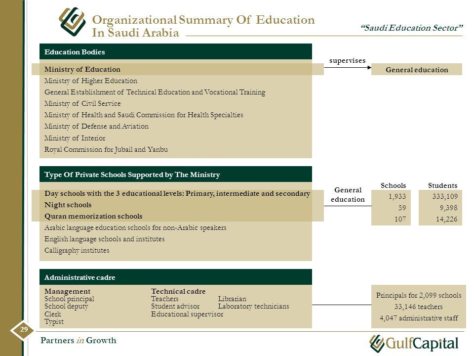 Partners in Growth Organizational Summary Of Education In Saudi Arabia Saudi Education Sector Ministry of Education Ministry of Higher Education Gener