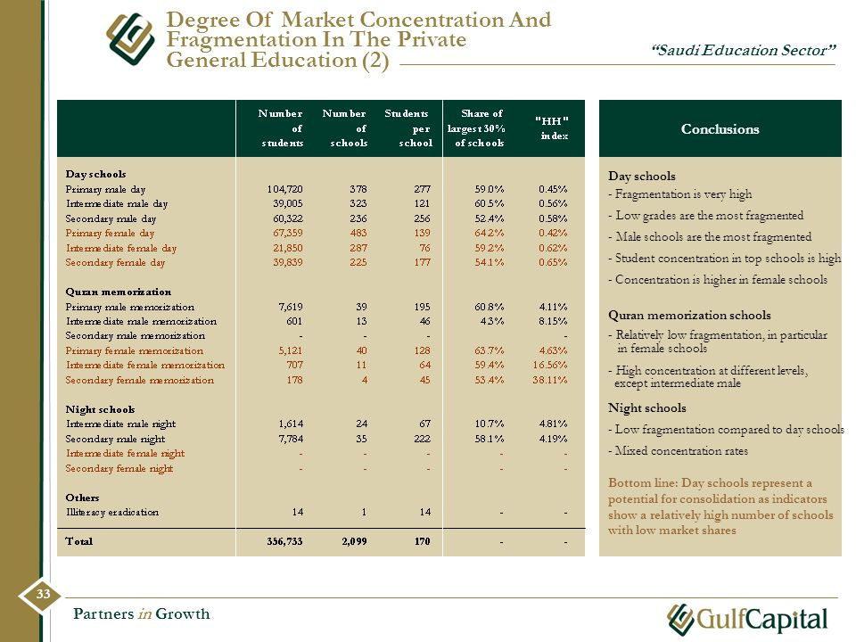Partners in Growth Degree Of Market Concentration And Fragmentation In The Private General Education (2) Saudi Education Sector Conclusions - Fragment