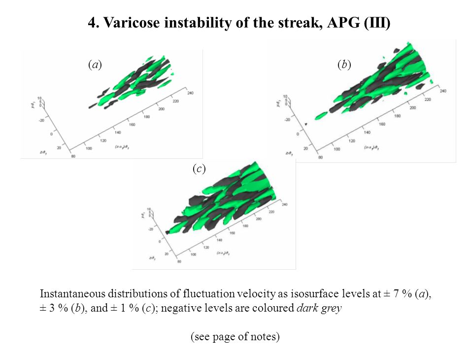 (a)(a) (b)(b) (c)(c) 4. Varicose instability of the streak, APG (III) Instantaneous distributions of fluctuation velocity as isosurface levels at ± 7