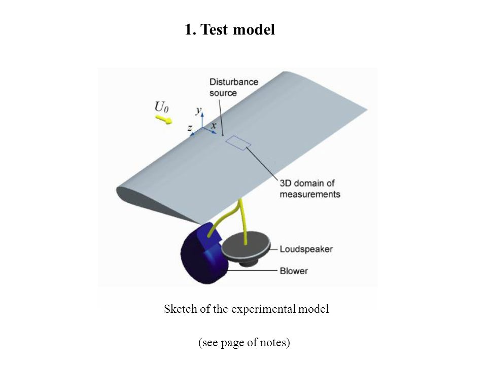1. Test model (see page of notes) Sketch of the experimental model