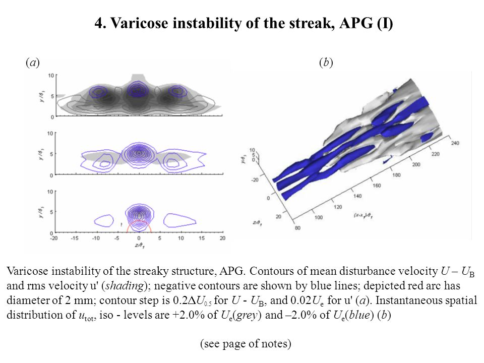 (a)(a)(b)(b) 4. Varicose instability of the streak, APG (I) Varicose instability of the streaky structure, APG. Contours of mean disturbance velocity