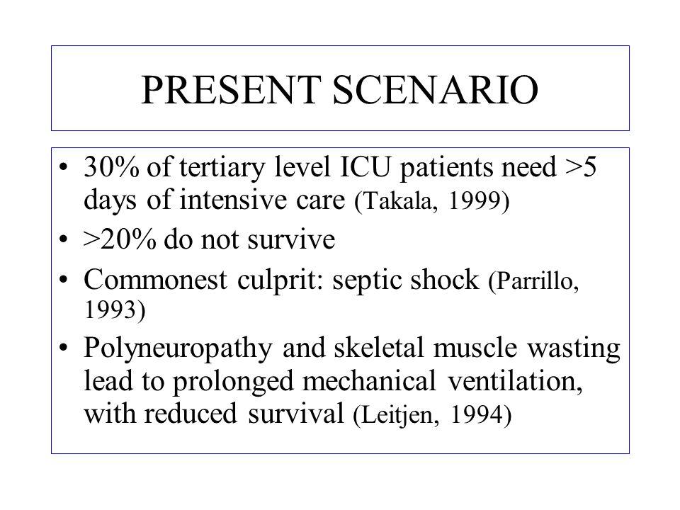 PRESENT SCENARIO 30% of tertiary level ICU patients need >5 days of intensive care (Takala, 1999) >20% do not survive Commonest culprit: septic shock