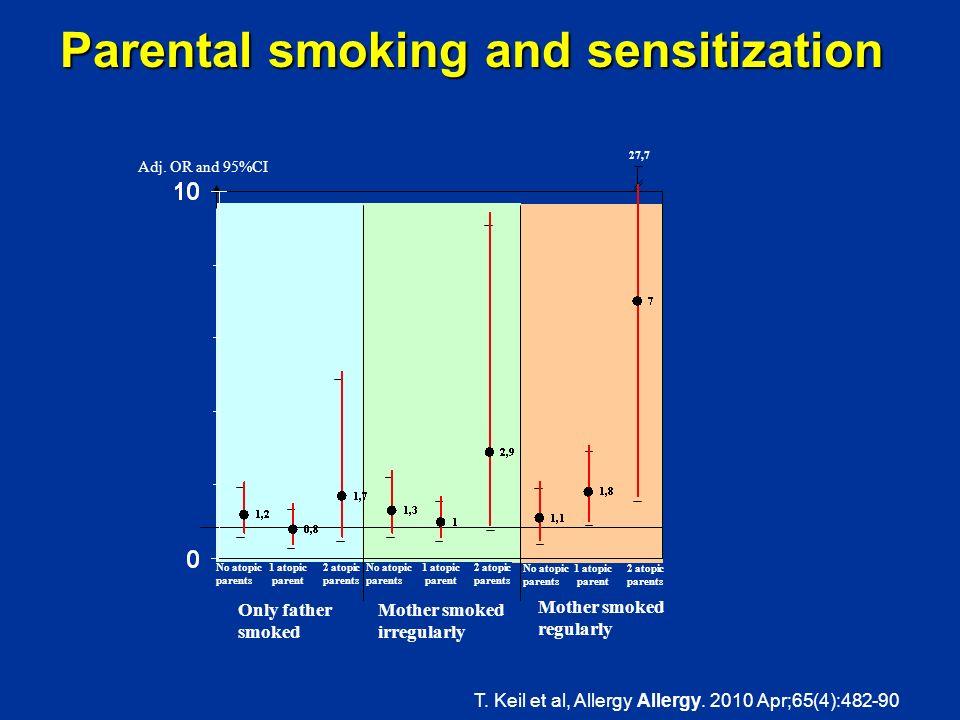 Parental smoking and sensitization 27,7 Mother smoked regularly Mother smoked irregularly Only father smoked Adj. OR and 95%CI 1 atopic parent No atop