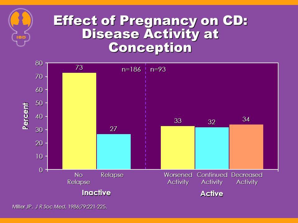 Disease activity during pregnancy in women with IBD Majority of patients have inactive to mild disease during pregnancy Majority of patients have inactive to mild disease during pregnancy Mahadevan U, et al.