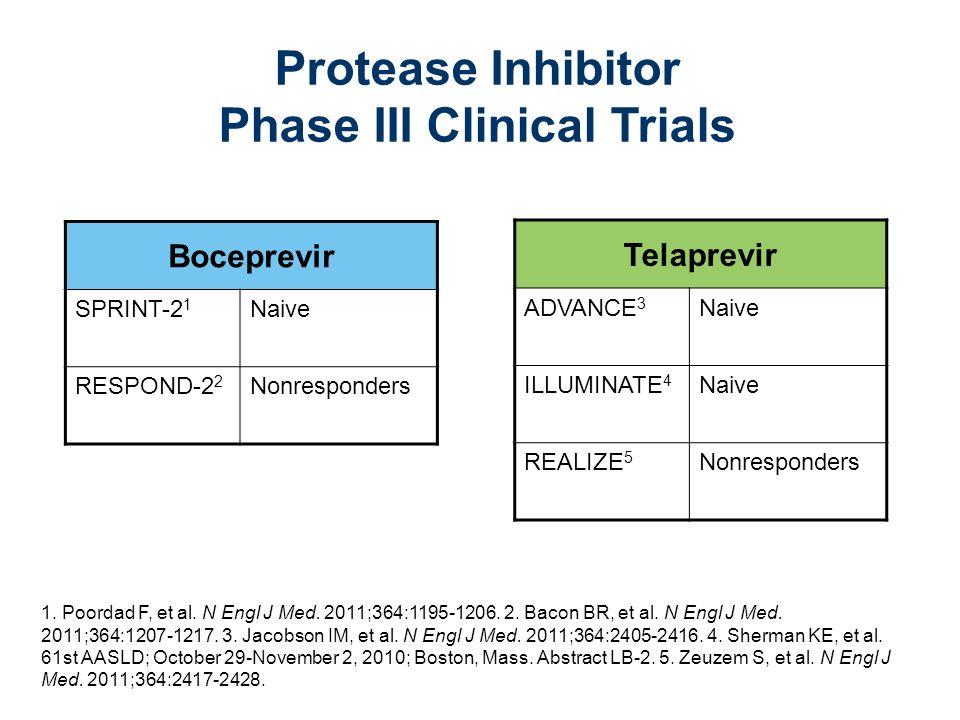 Boceprevir SPRINT-2 1 Naive RESPOND-2 2 Nonresponders 1. Poordad F, et al. N Engl J Med. 2011;364:1195-1206. 2. Bacon BR, et al. N Engl J Med. 2011;36