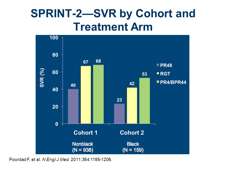 Poordad F, et al. N Engl J Med. 2011;364:1195-1206. SPRINT-2SVR by Cohort and Treatment Arm
