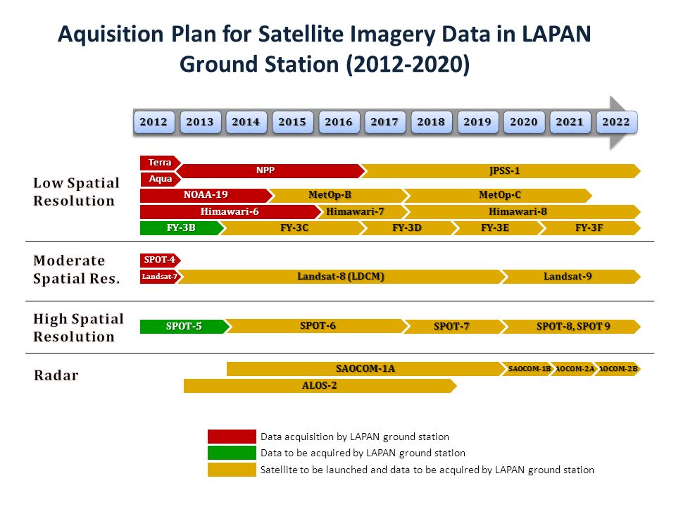 Satellite to be launched and data to be acquired by LAPAN ground station Aquisition Plan for Satellite Imagery Data in LAPAN Ground Station (2012-2020