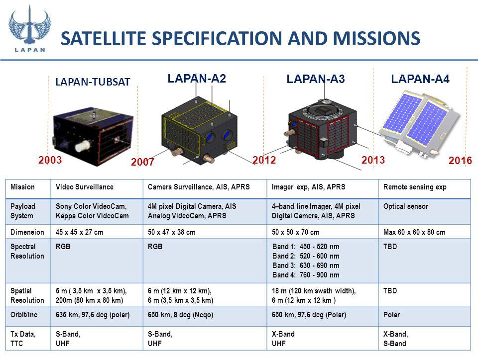 LAPAN-A4 2003 2007 20122013 2016 LAPAN-A3 LAPAN-A2 MissionVideo SurveillanceCamera Surveillance, AIS, APRSImager exp, AIS, APRSRemote sensing exp Payl