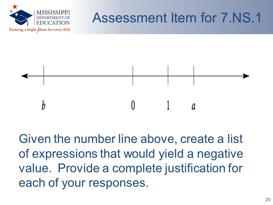 29 Given the number line above, create a list of expressions that would yield a negative value. Provide a complete justification for each of your resp