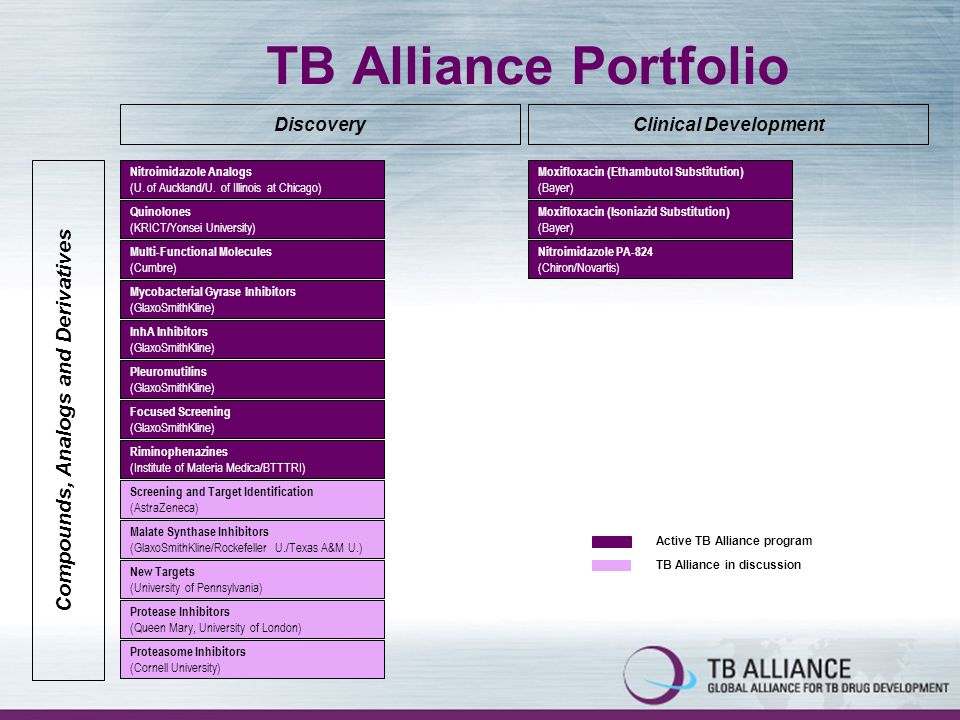TB Alliance Portfolio Discovery Compounds, Analogs and Derivatives Nitroimidazole Analogs (U.