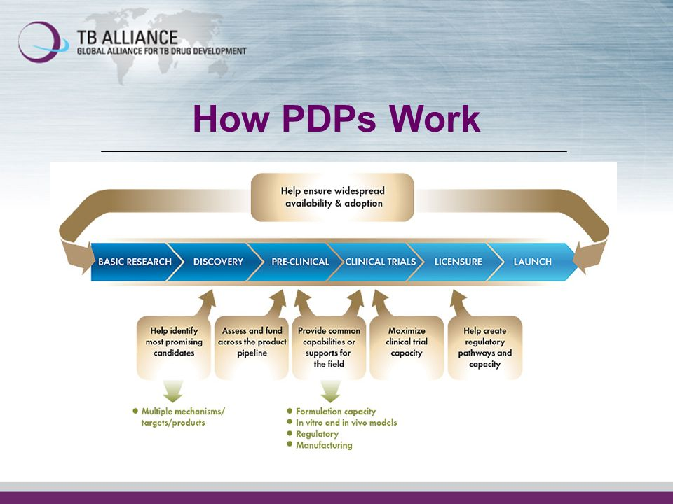 How PDPs Work