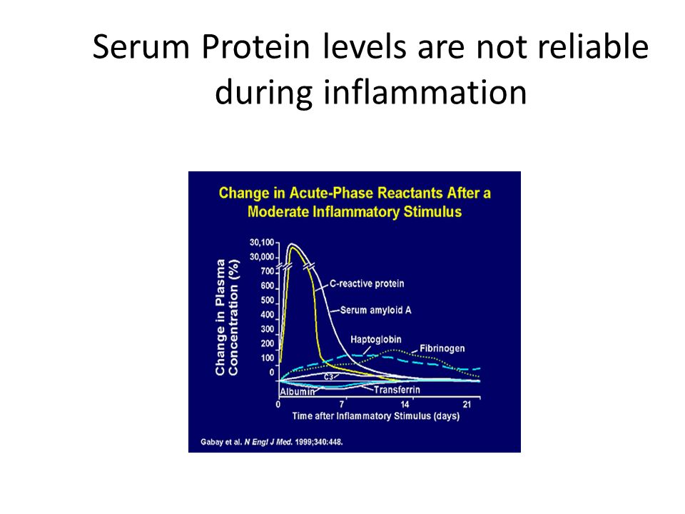 Serum Protein levels are not reliable during inflammation