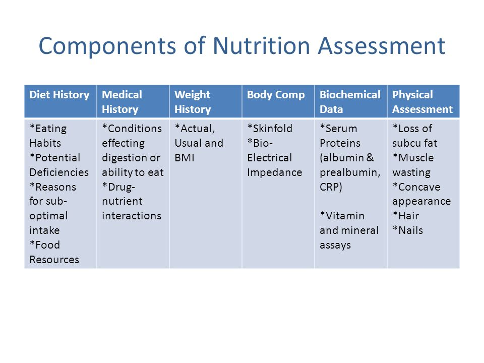 Components of Nutrition Assessment Diet HistoryMedical History Weight History Body CompBiochemical Data Physical Assessment *Eating Habits *Potential