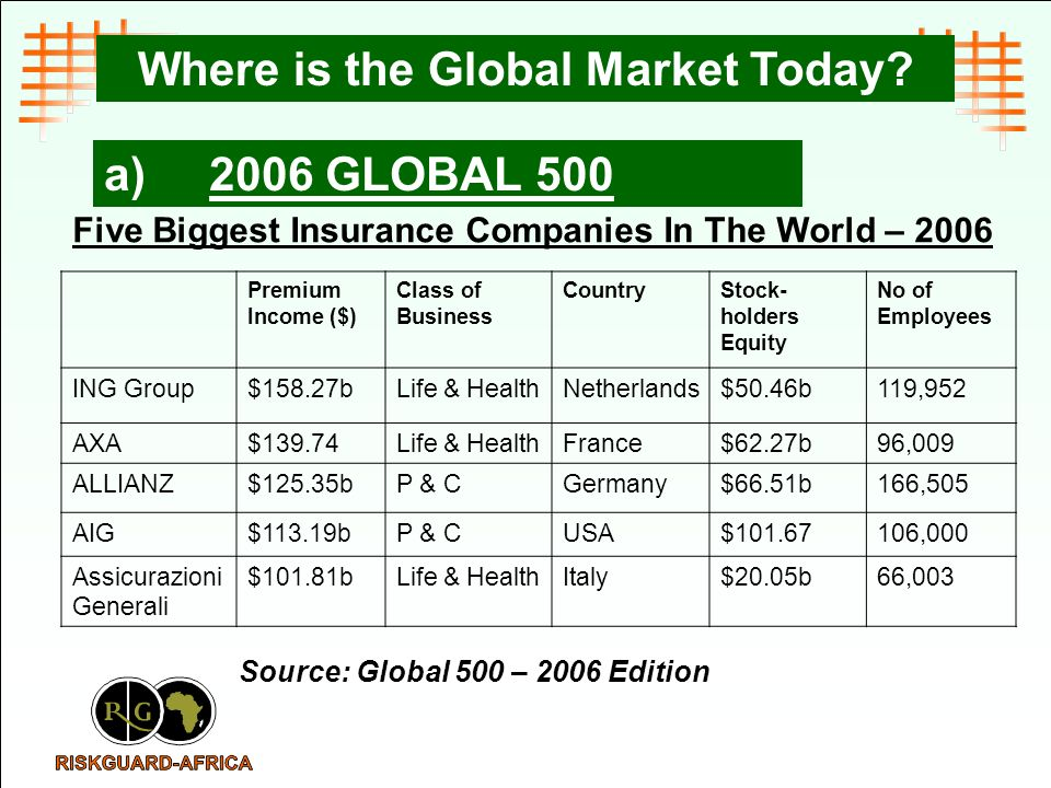 a)2006 GLOBAL 500 Five Biggest Insurance Companies In The World – 2006 Premium Income ($) Class of Business CountryStock- holders Equity No of Employe
