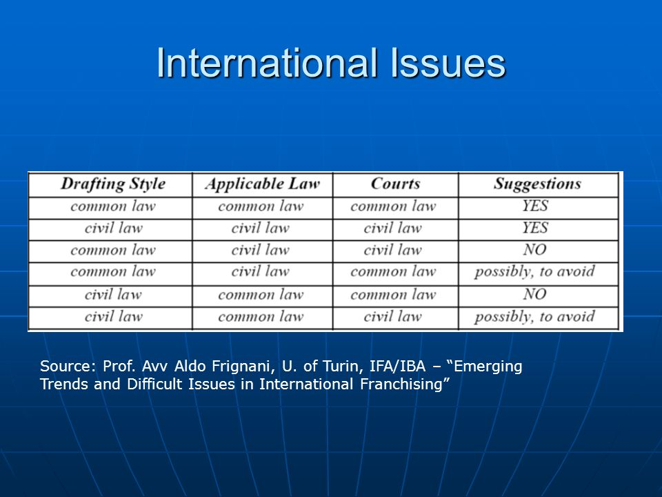 International Issues Source: Prof. Avv Aldo Frignani, U.