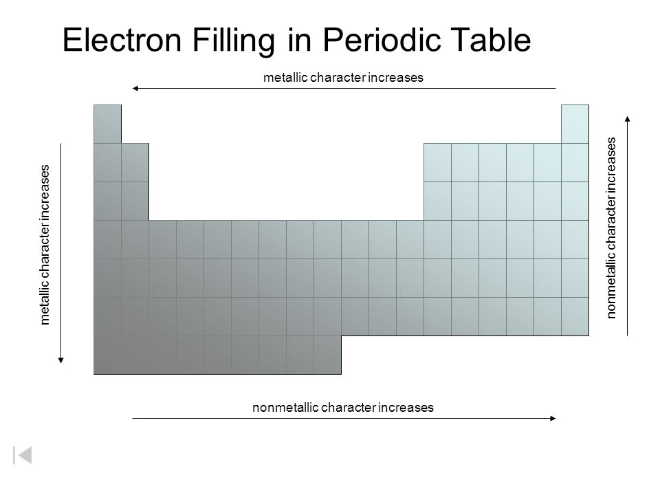 Electron Filling in Periodic Table 1 2 3 4 5 6 7 s d p s f