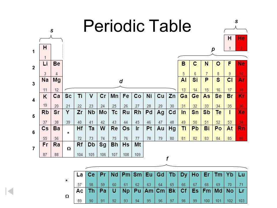 Electron Filling in Periodic Table metallic character increases nonmetallic character increases metallic character increases nonmetallic character inc