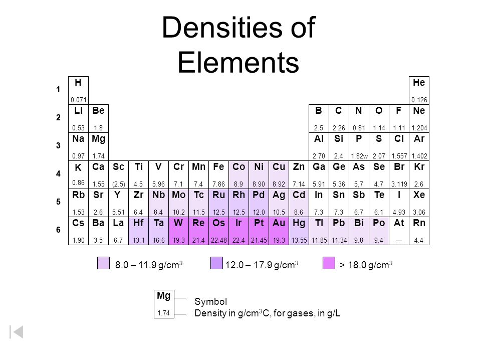 Elements with Highest Densities Year Density Element Discovered (g/cm 3 ) Osmium1804 22.59 Iridium1804 22.56 Platinum1784 21.45 Rhenium1925 21.01 Nept