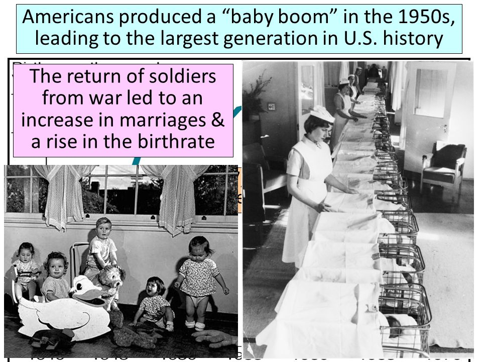 Americans produced a baby boom in the 1950s, leading to the largest generation in U.S. history In 1957, a baby was born every 7 seconds The return of
