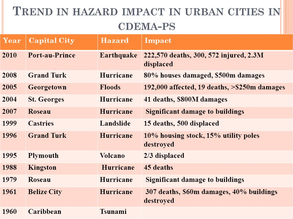 T REND IN HAZARD IMPACT IN URBAN CITIES IN CDEMA - PS YearCapital CityHazardImpact 2010Port-au-PrinceEarthquake222,570 deaths, 300, 572 injured, 2.3M displaced 2008Grand TurkHurricane80% houses damaged, $500m damages 2005GeorgetownFloods192,000 affected, 19 deaths, >$250m damages 2004St.