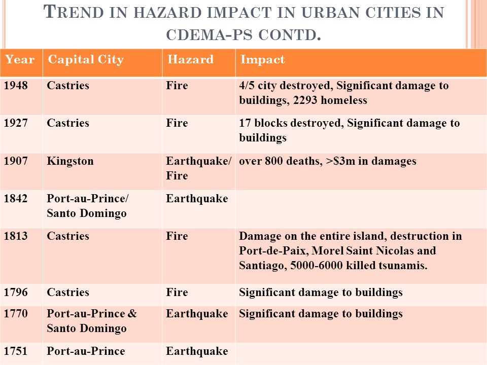 T REND IN HAZARD IMPACT IN URBAN CITIES IN CDEMA - PS CONTD.