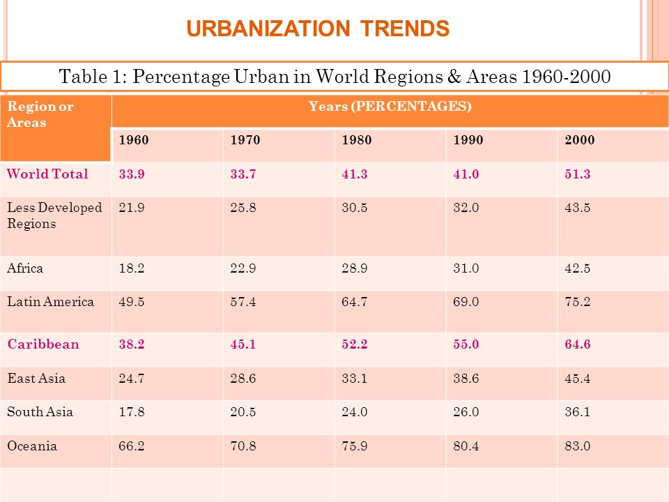 URBANIZATION TRENDS Region or Areas Years (PERCENTAGES) World Total Less Developed Regions Africa Latin America Caribbean East Asia South Asia Oceania Table 1: Percentage Urban in World Regions & Areas