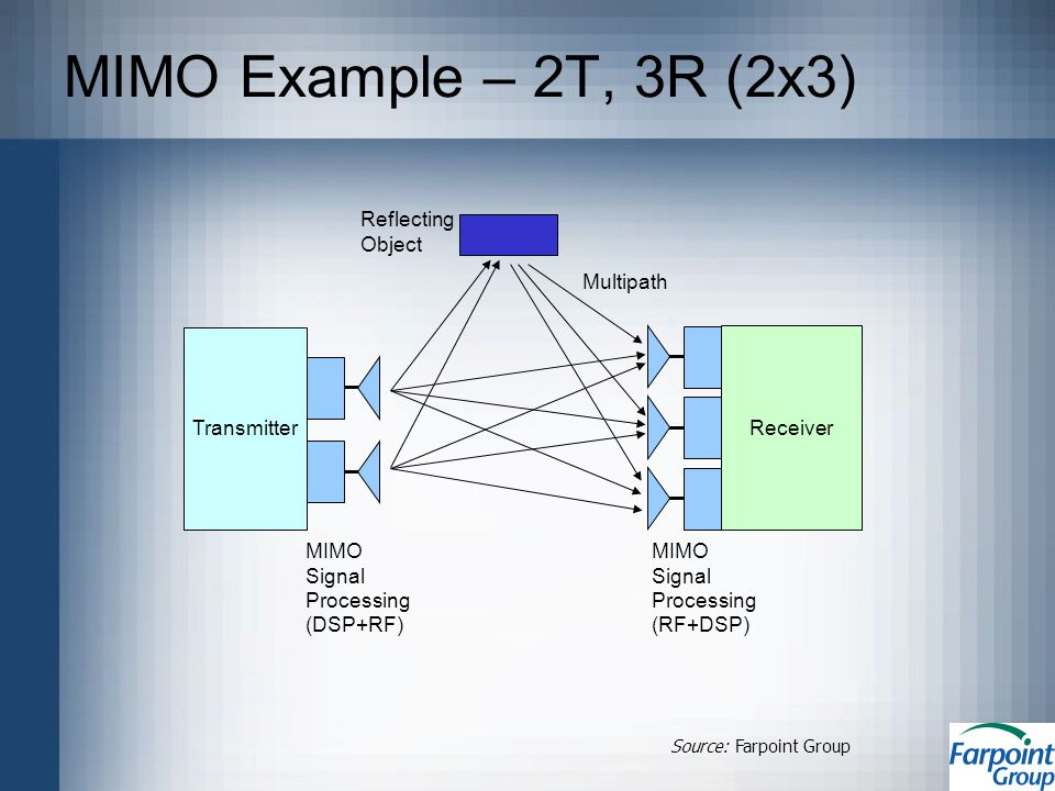 TransmitterReceiver MIMO Signal Processing (DSP+RF) MIMO Signal Processing (RF+DSP) Multipath Reflecting Object Source: Farpoint Group MIMO Example – 2T, 3R (2x3)