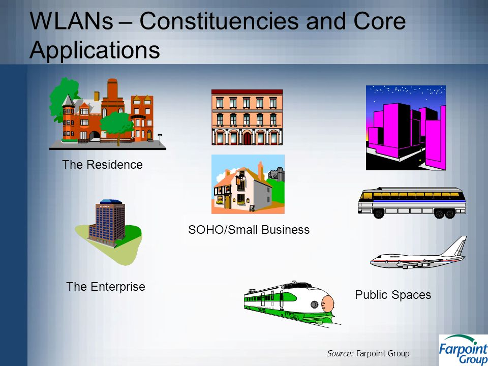 WLANs – Constituencies and Core Applications The Residence The Enterprise Public Spaces SOHO/Small Business Source: Farpoint Group