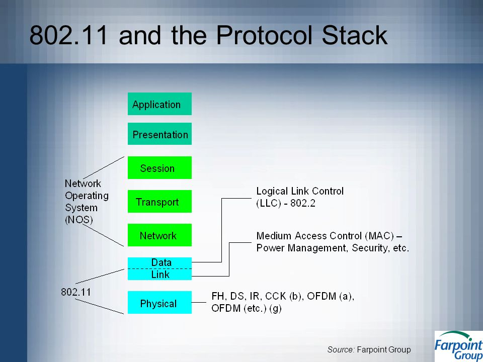 802.11 and the Protocol Stack Source: Farpoint Group