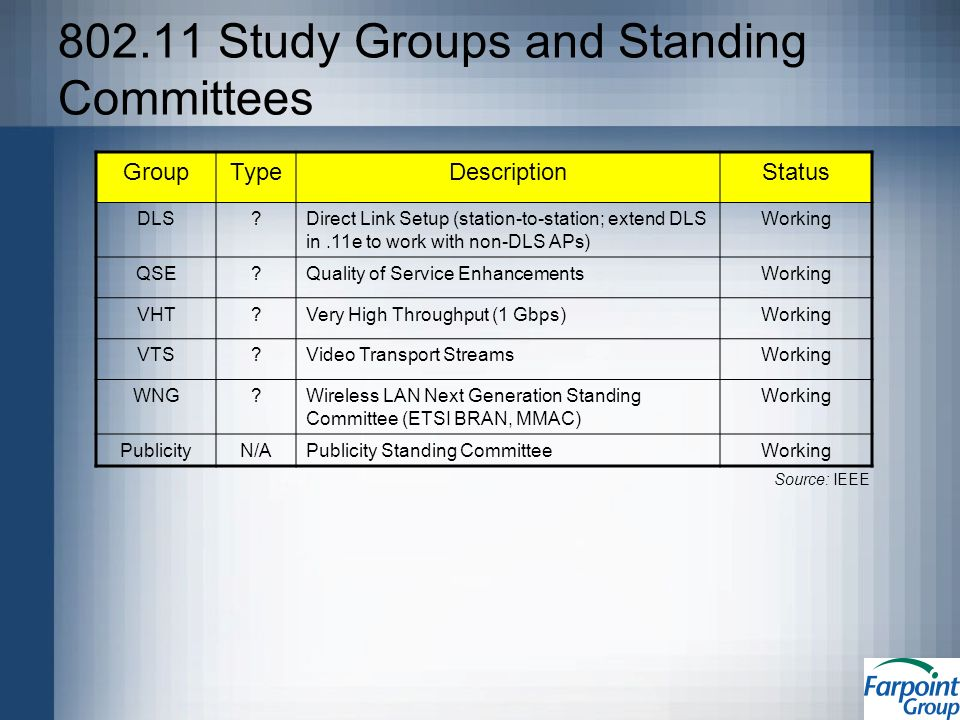 802.11 Study Groups and Standing Committees GroupTypeDescriptionStatus DLS Direct Link Setup (station-to-station; extend DLS in.11e to work with non-DLS APs) Working QSE Quality of Service EnhancementsWorking VHT Very High Throughput (1 Gbps)Working VTS Video Transport StreamsWorking WNG Wireless LAN Next Generation Standing Committee (ETSI BRAN, MMAC) Working PublicityN/APublicity Standing CommitteeWorking Source: IEEE