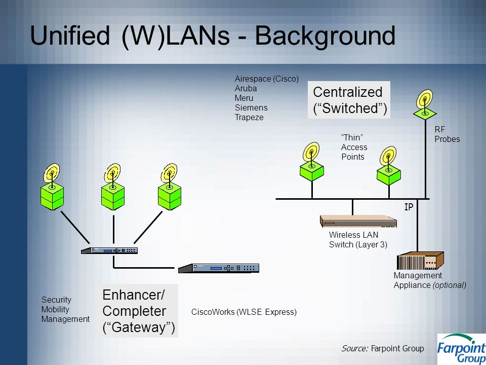 Unified (W)LANs - Background Enhancer/ Completer (Gateway) Management Appliance (optional) RF Probes Wireless LAN Switch (Layer 3) Thin Access Points IP Centralized (Switched) CiscoWorks (WLSE Express) Security Mobility Management Airespace (Cisco) Aruba Meru Siemens Trapeze Source: Farpoint Group