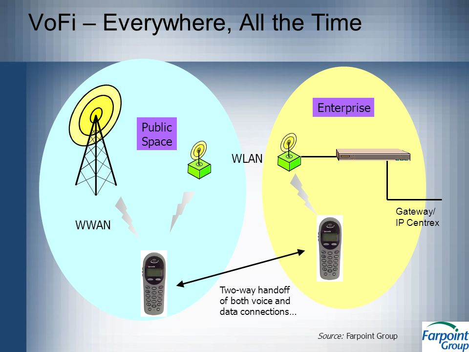 VoFi – Everywhere, All the Time Public Space Enterprise WWAN WLAN Source: Farpoint Group Two-way handoff of both voice and data connections… Gateway/ IP Centrex