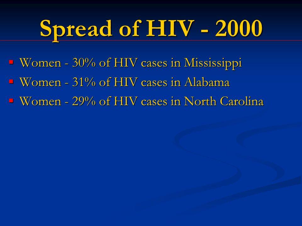 Spread of HIV - 2000 Women - 30% of HIV cases in Mississippi Women - 30% of HIV cases in Mississippi Women - 31% of HIV cases in Alabama Women - 31% of HIV cases in Alabama Women - 29% of HIV cases in North Carolina Women - 29% of HIV cases in North Carolina