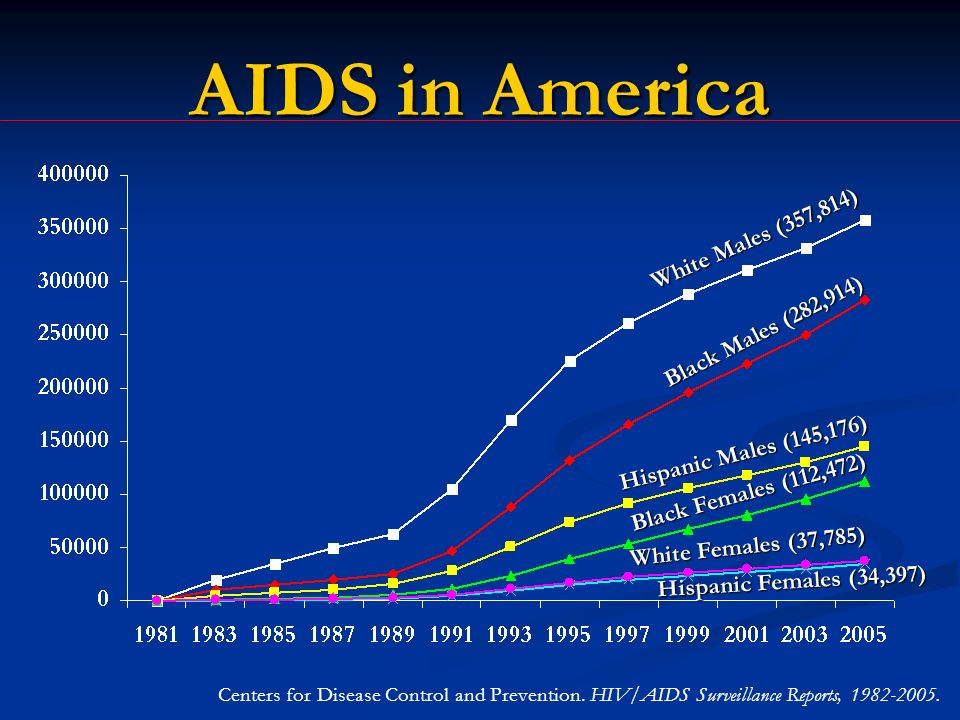 AIDS in America Hispanic Males (145,176) White Females (37,785) Hispanic Females (34,397) Black Females (112,472) Centers for Disease Control and Prevention.