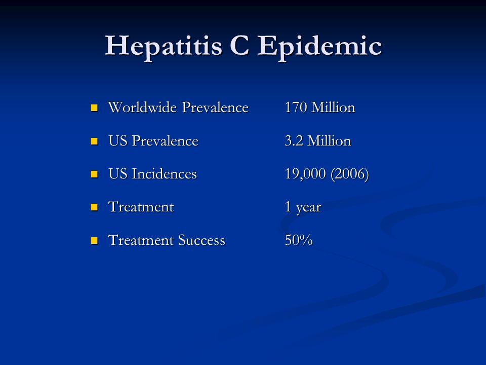 Hepatitis C Epidemic Worldwide Prevalence170 Million Worldwide Prevalence170 Million US Prevalence3.2 Million US Prevalence3.2 Million US Incidences19,000 (2006) US Incidences19,000 (2006) Treatment1 year Treatment1 year Treatment Success50% Treatment Success50%