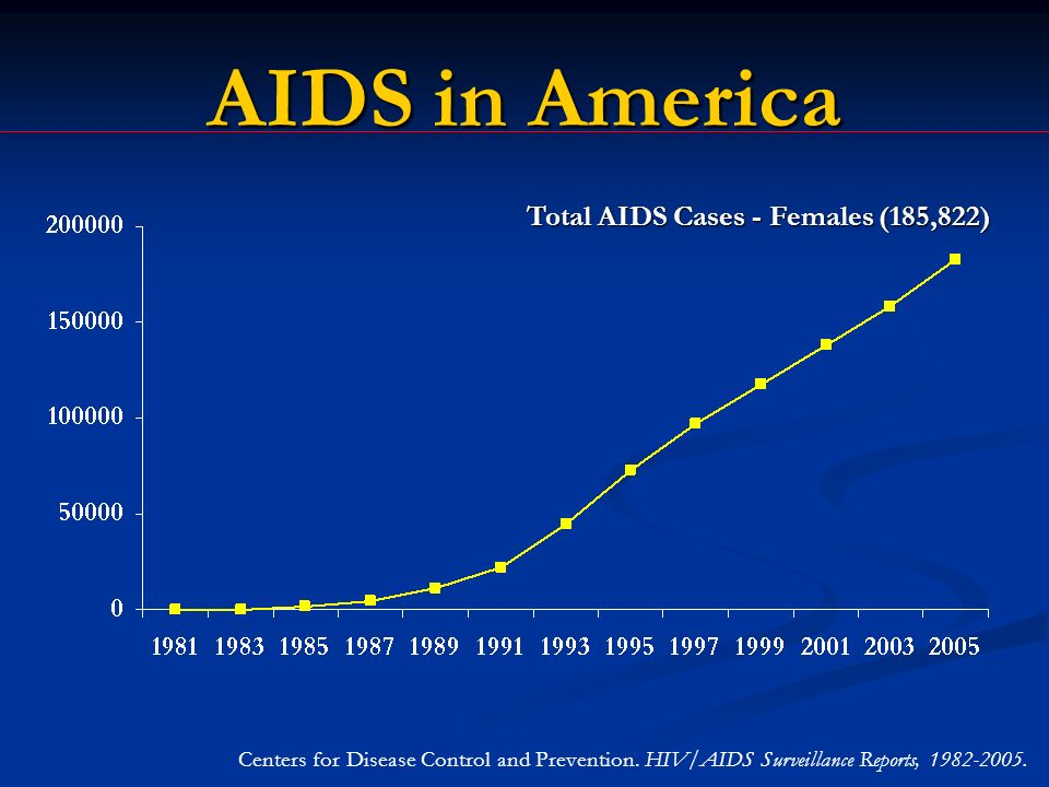 Total AIDS Cases - Females (185,822) AIDS in America Centers for Disease Control and Prevention.