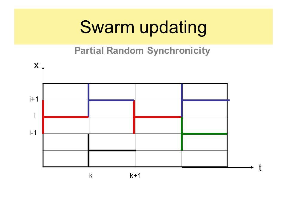 Swarm updating i kk+1 t i-1 i+1 x Partial Random Synchronicity