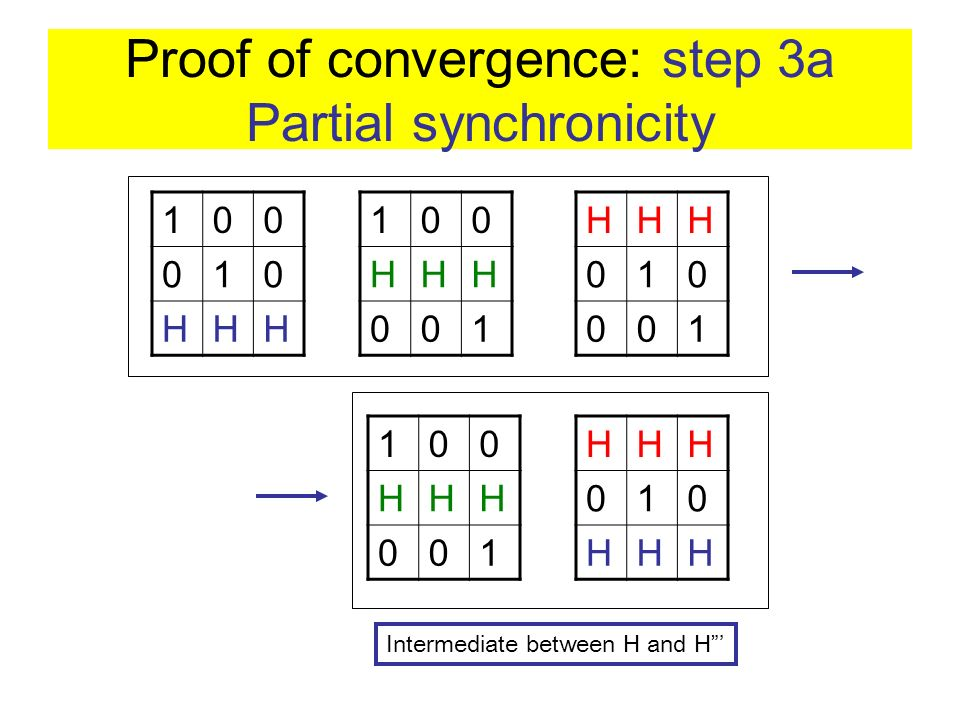 Proof of convergence: step 3a Partial synchronicity HHH 010 001 100 HHH 001 100 010 HHH 100 HHH 001 HHH 010 HHH Intermediate between H and H