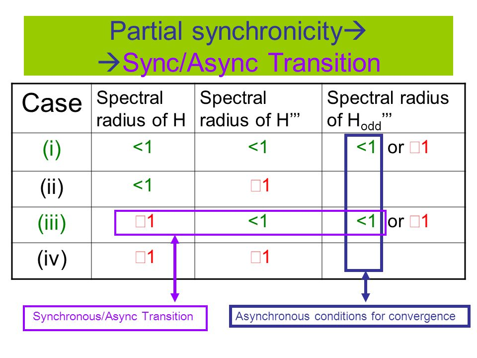Case Spectral radius of H Spectral radius of H odd (i) <1 <1 or 1 (ii) <1 1 (iii) 1 <1 <1 or 1 (iv) 1 1 Asynchronous conditions for convergence Partia