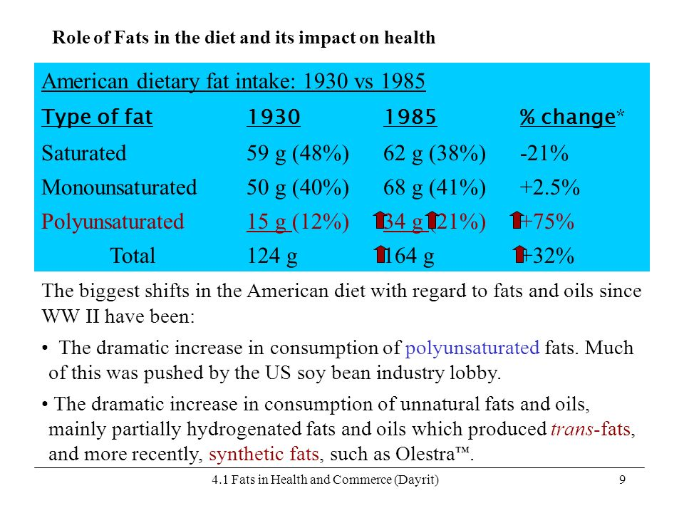 4.1 Fats in Health and Commerce (Dayrit)9 American dietary fat intake: 1930 vs 1985 Type of fat19301985% change* Saturated 59 g (48%)62 g (38%)-21% Mo