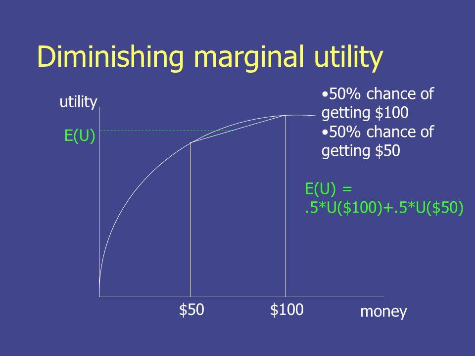 Diminishing marginal utility money utility $50$100 50% chance of getting $100 50% chance of getting $50 E(U) =.5*U($100)+.5*U($50) E(U)