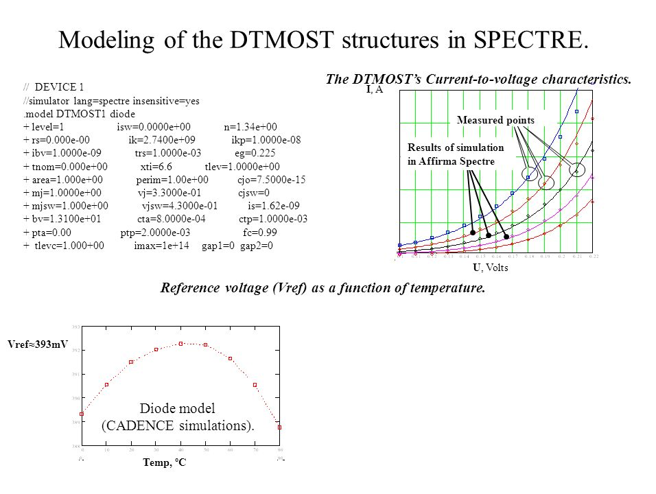 Modeling of the DTMOST structures in SPECTRE. Results of simulation in Affirma Spectre U, Volts I, A // DEVICE 1 //simulator lang=spectre insensitive=