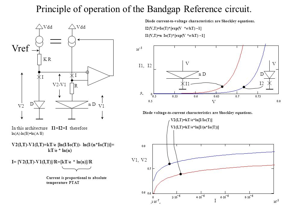 Principle of operation of the Bandgap Reference circuit. D n D R K R Vref I Vdd Dn D I1 I2 V V Diode current-to-voltage characteristics are Shockley e
