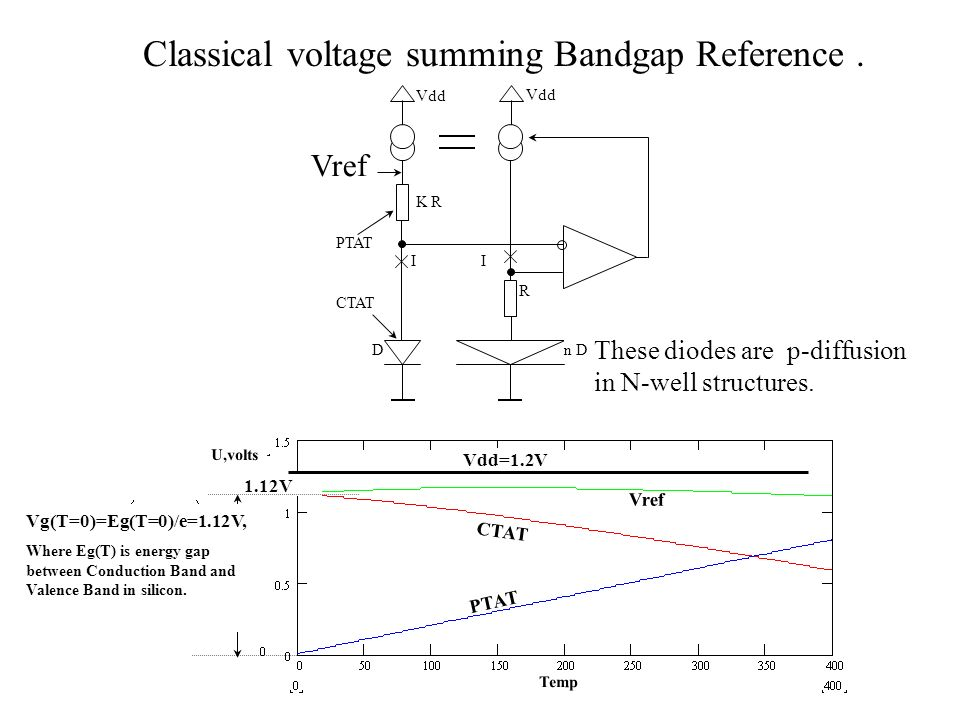 Classical voltage summing Bandgap Reference. Dn D R K R Vref I I PTAT CTAT Vdd These diodes are p-diffusion in N-well structures. PTAT CTAT Vref Temp