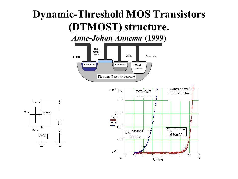 Dynamic-Threshold MOS Transistors (DTMOST) structure. Anne-Johan Annema (1999) U I Source Gate N well Drain I, A DTMOST structure Conventional diode s