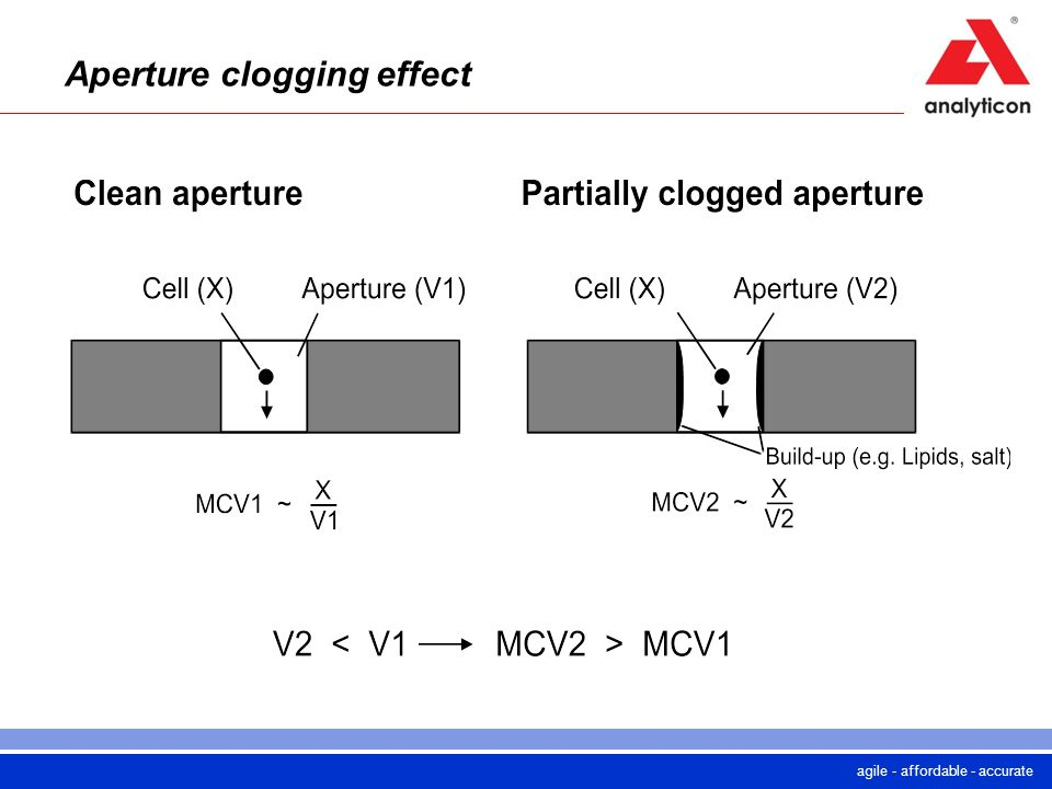 agile - affordable - accurate Aperture clogging effect