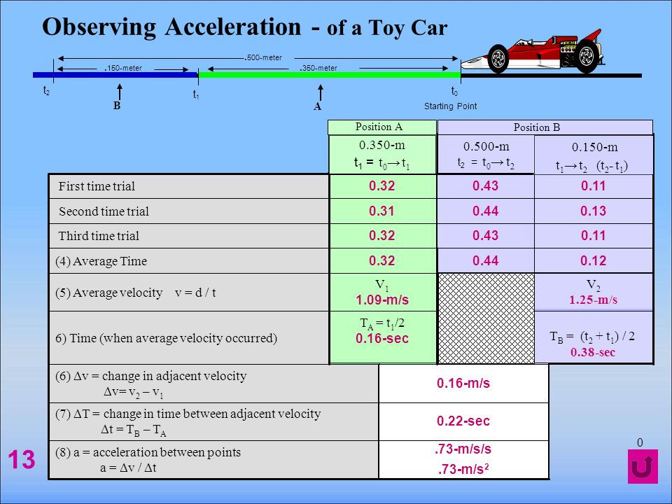 Observing Acceleration - of a Toy Car 9 Starting Point t0t0 t1t1 t2t2.